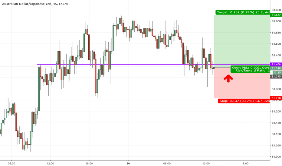 AUDJPY: Going Long with AUDJPY