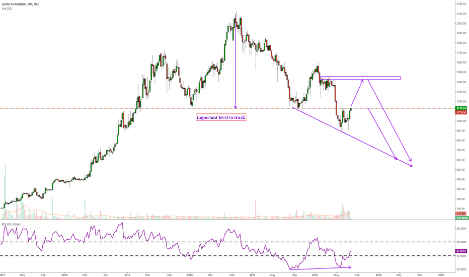 AJANTPHARM: clean and clear H&S pattern..