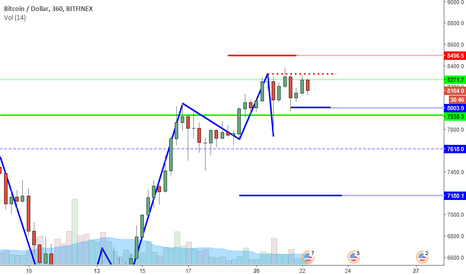 BTCUSD: BTCUSD Perspective And Levels: Consolidation Nation.