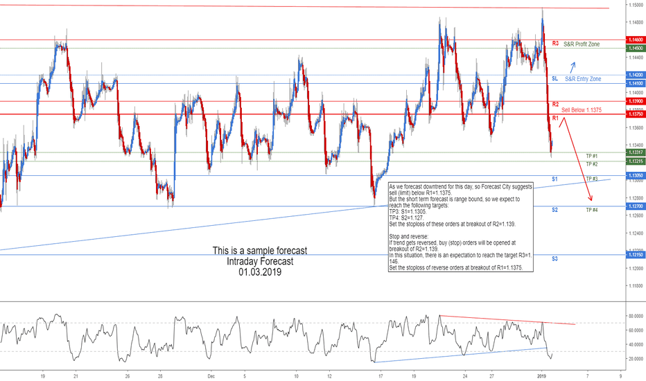 EURUSD: EURUSD Intraday Forecast