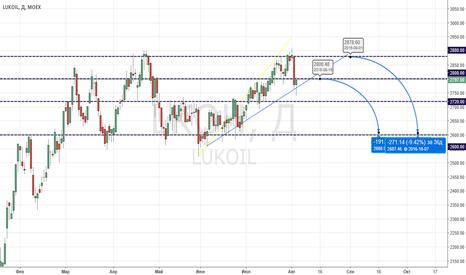 LKOH: LUKOIL Идея с продажей акции