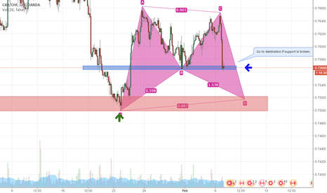 CADCHF: CADCHF BAT PATTERN and SUPPORT