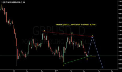 GBPUSD: GBPUSD LONG, Triangle Trading
