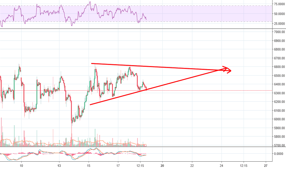 BTCUSD: Ascending Triangle on BTC