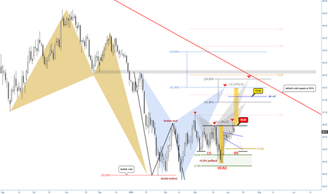 DXY: (Daily) Bullish Crab, dbl bottom, 2618, reversal h&s and sharks
