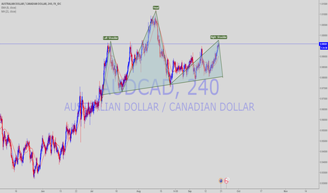 AUDCAD: AUDCAD HEAD AND SHOULDERS ON 4hr and daily
