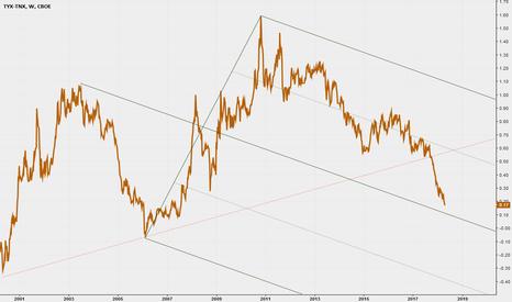 TYX-TNX: Possibile inversione della curva dei tassi - Spread 30Y-10Y