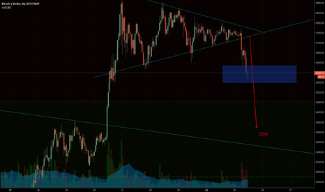 BTCUSD: BTC another correction before going high
