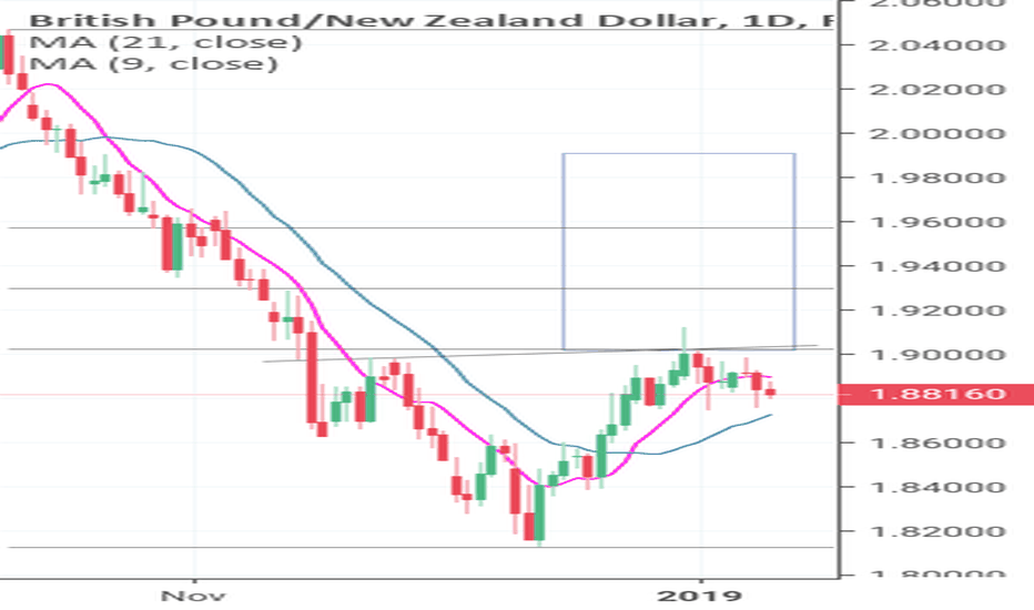 GBPNZD: Gbpnzd forming inverse head and shoulders