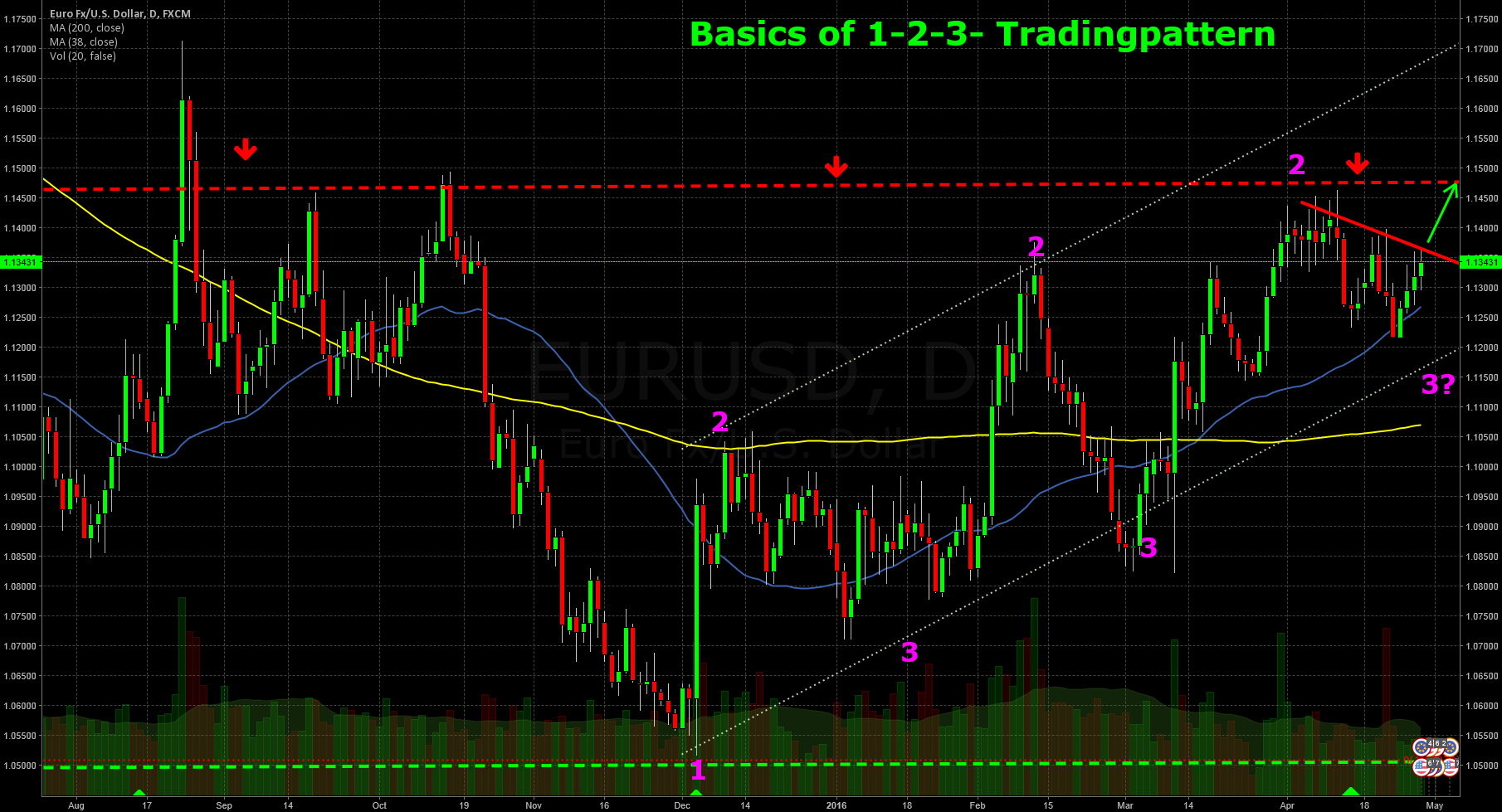 Introduction into 1-2-3 Trading Pattern