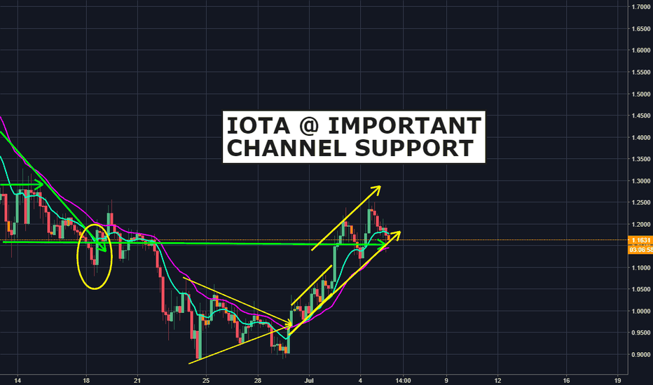 IOTUSD: IOTA at important channel support