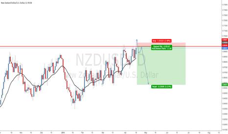 NZDUSD: NZDUSD - Build-up for potential False Break