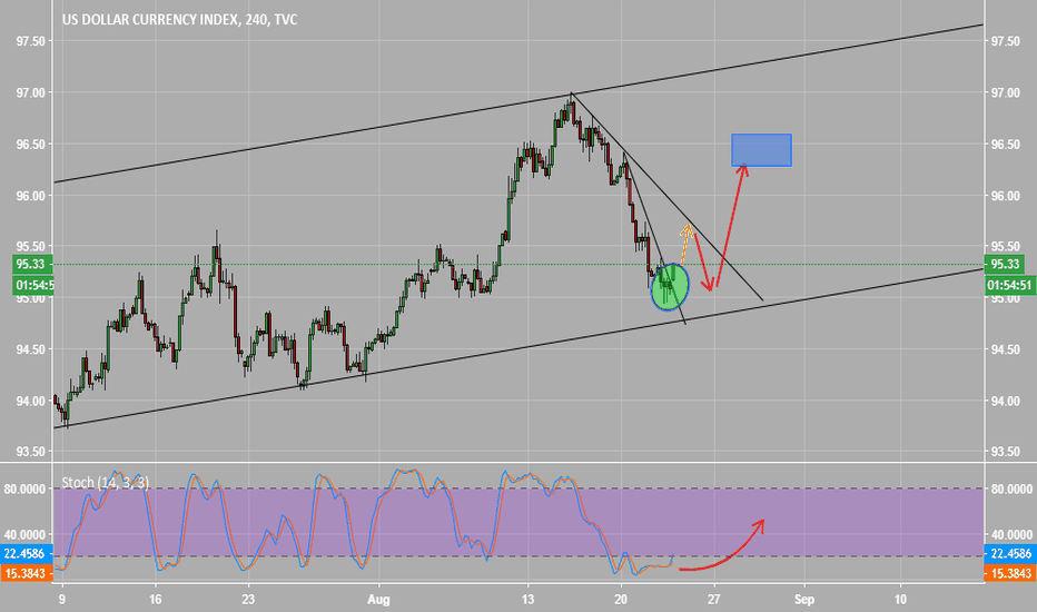 DXY: dollar expect going furter