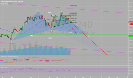 GBPAUD: H & S & Gartley
