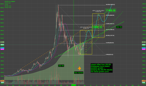 BTCUSD: a hot summer coming up, if we clear the 200 MA