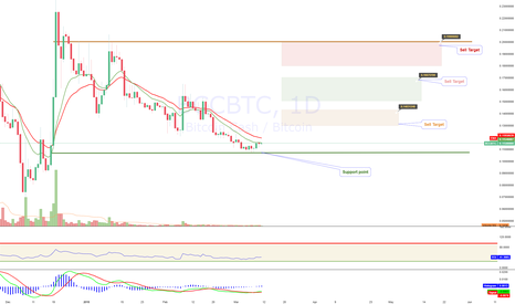BCCBTC: Bitcoin Cash (BCC/BCH) - Buy ?