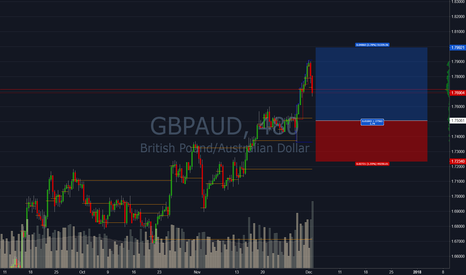 GBPAUD: GBPAUD Long