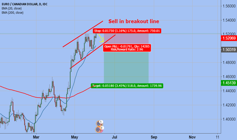EURCAD: EUR/CAD SELL IDEA