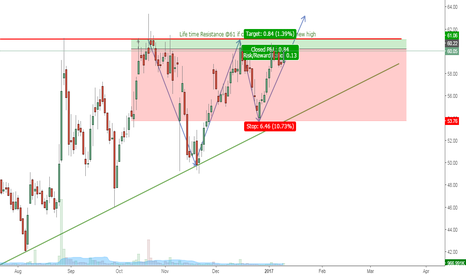 TRIDENT: TRIDENT currently on Resistance zone 60-60.4