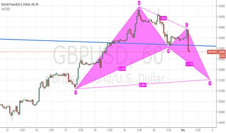 GBPUSD: GBPUSD 1h\ 15m TF - possible bullish bat. Completion around 1.52