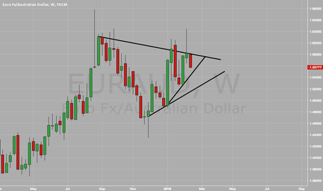 EURAUD: Nice room to keep shorting EA until trendline hit