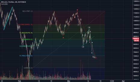 BTCUSD: BTCUSD deeper correction bear flag