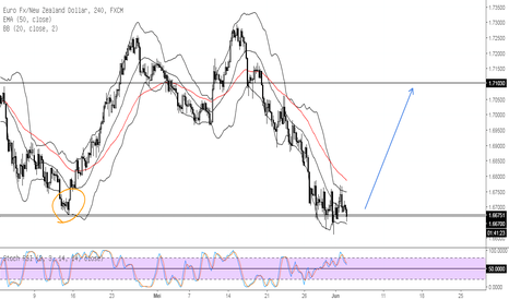 EURNZD: EURNZD Support Area