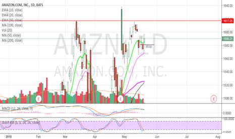 AMZN: AMZN - swing trade