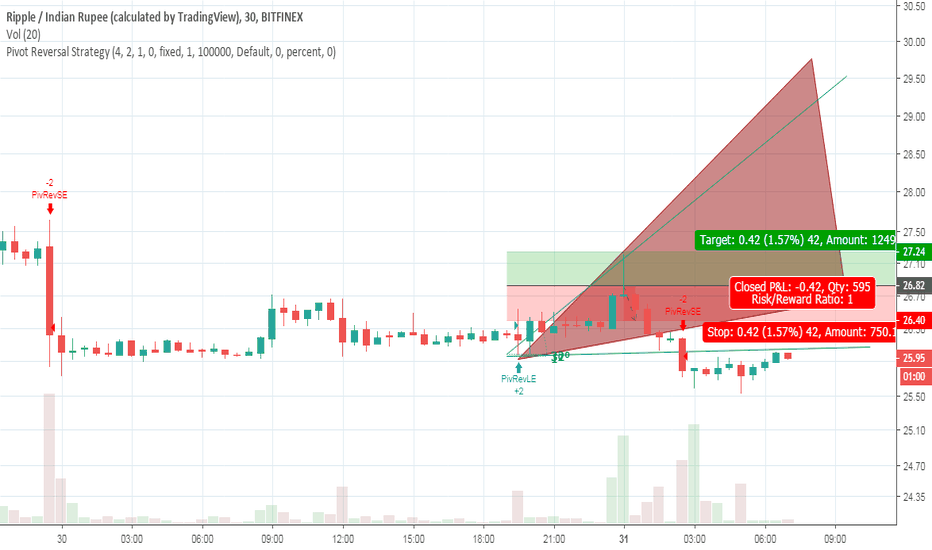 XRPINR: HOLD XRP