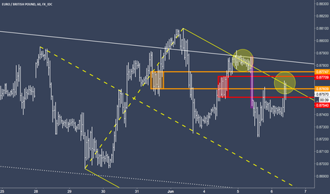 EURGBP: EURGBP - A deeper look on the lower timeframe