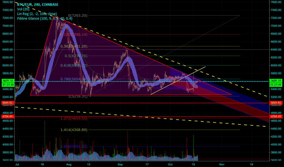 BTCEUR: BITCOIN inside the small and big triangles.