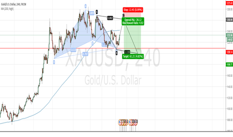 XAUUSD: XAUUSD - Bearish Movement