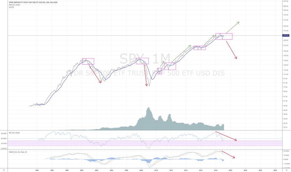 SPY: SPY monthly - counter trend rally with a bearish bias