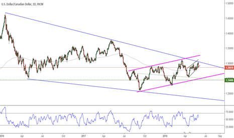 USDCAD: USDCAD Daily 2018-05-30