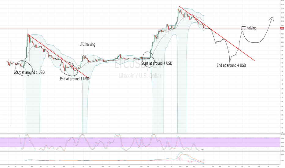 LTCUSD: The bottom of altcoins is really really low.