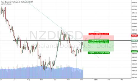 NZDUSD: Following long term trend at decent daily level