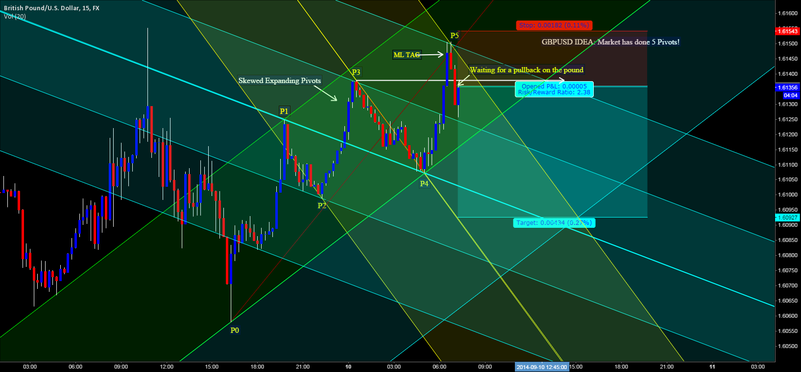 GBPUSD IDEA: Market has done 5 Pivots!