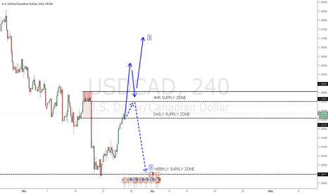 USDCAD: USDCAD has bounced off weekly demand zone