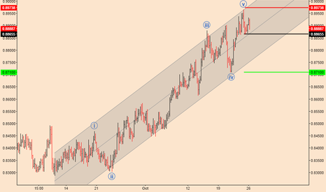 NZDCAD: NZDCAD; 5 Wave Up Complete