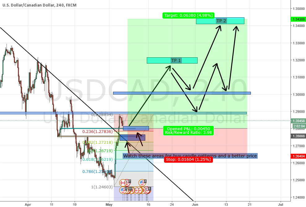 LONG USD CAD
