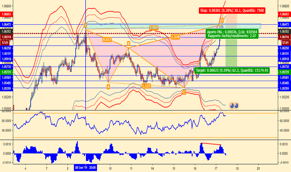 AUDNZD: shark pattern AUDNZD possibile short