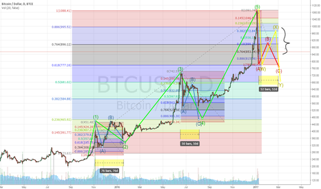 BTCUSD:  Long correction of bitcoin