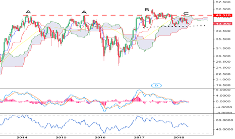 Gle Societe Generale France Short Setup