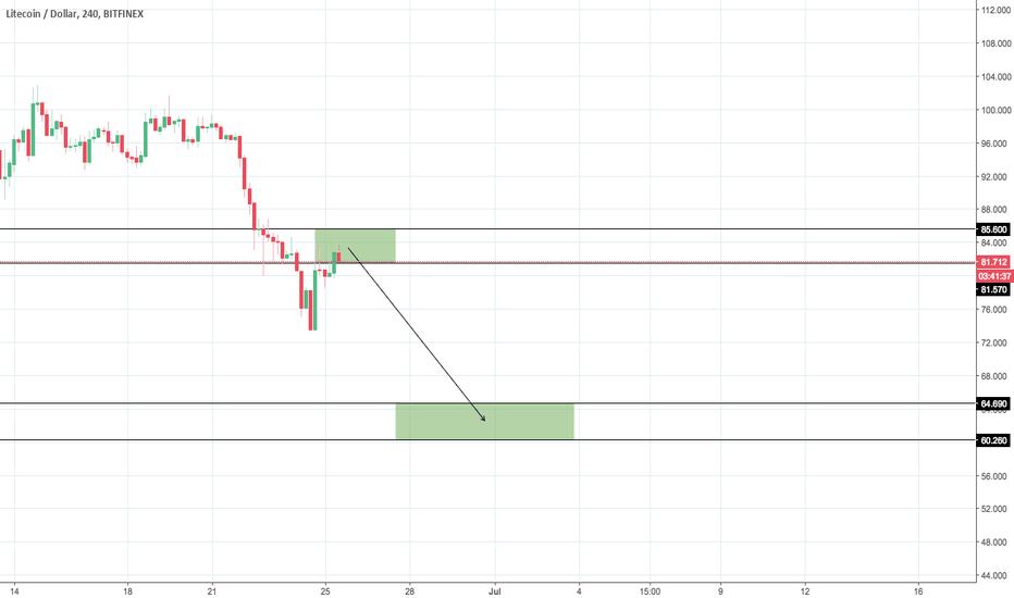 LTCUSD: LTC/USD Scenario #1