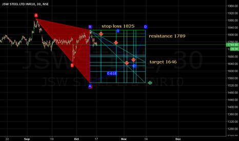 JSWSTEEL: @ Comfort. Stop loss 1825. Res: 1789. Target 1646.