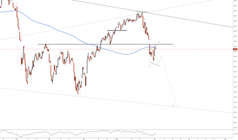 SX5E: EUROStoxx50(4hr chart). At resistance, Bearish Wedge, 200 sma.