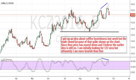 KCZ2016: Coffee: Still bearish