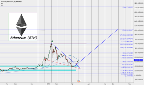 ETHUSDT: ETH We Are close to Gain X1 But is That time to $2000 ?!
