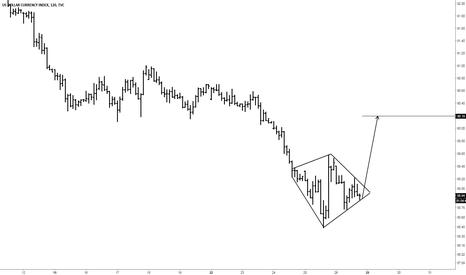 DXY: Diamond bottom formation