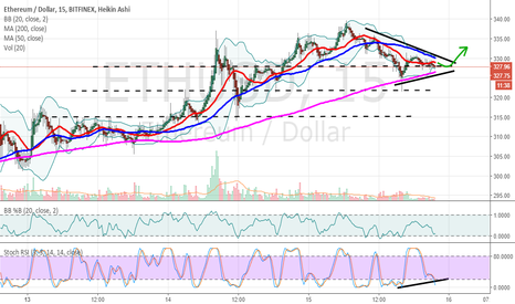 ETHUSD: ETHUSD nearing consolidation wedge pattern completion